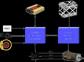 Sosaley BLDC Motor Control
