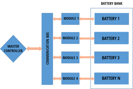 Sosaley BMS Architecture system diagram