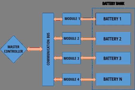 Sosaley BMS Architecture system diagram