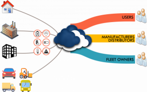 Sosaley BMS Cloud Integration