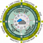 Sosaley IoT Circle