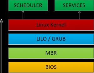 Sosaley OS Stack