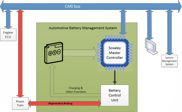 Sosaley autoBMS Block Diagram