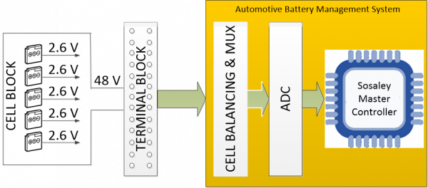 Sosaley autoBMS Connectivity