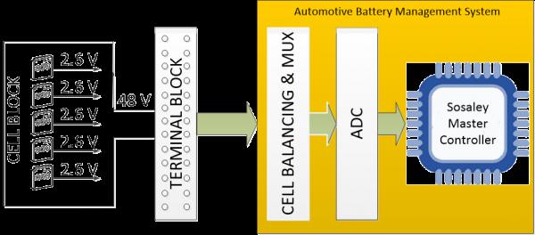 Sosaley autoBMS Connectivity