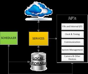 Sosaley Media Management Services