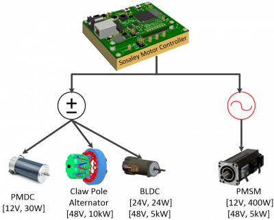 Sosaley Motor Controller System