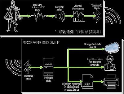 Wireless ECG Flow Diagram