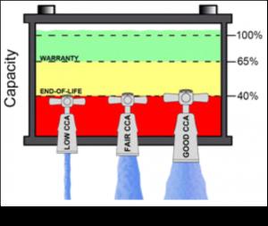 Battery Capacity Utilisation