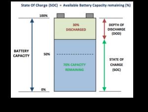 SOC description used in Battery SOH Blog