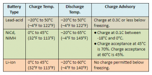 table on charging and discharging temp
